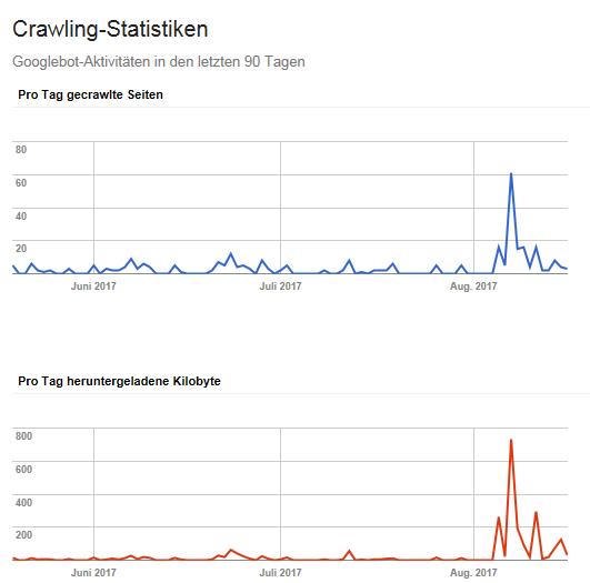 Google Crawling nach 301-Redirect