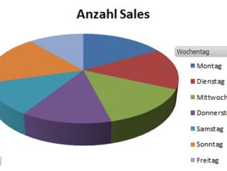 Amazon Sales Verteilung Wochentage
